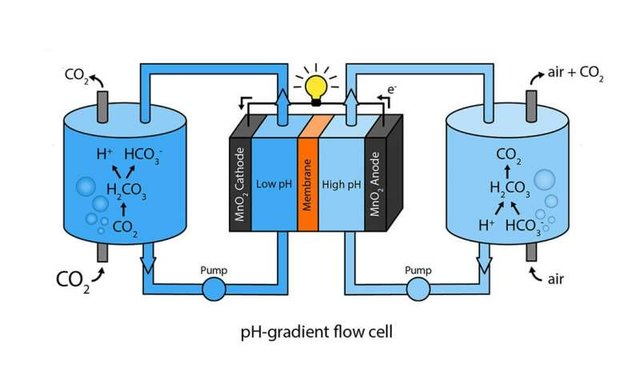 Air_carbon_dioxide_batteries